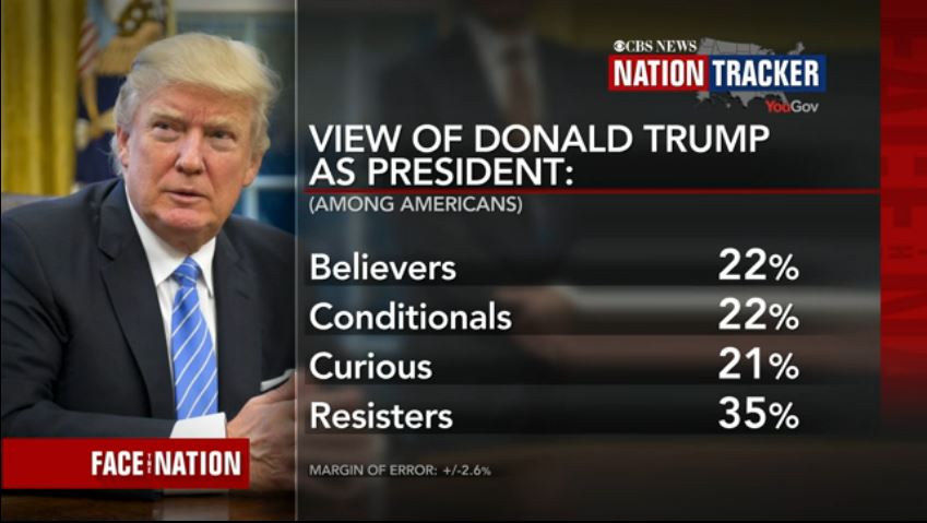 Americans' View of Donald Trump
